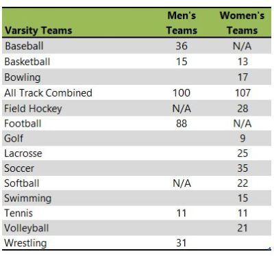 Kutztown University athletic teams