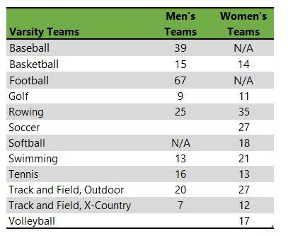 Lewis & Clark College athletic teams