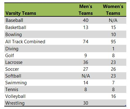 Table listing Maryville University of Saint Louis athletic teams