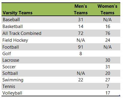 Indiana University of Pennsylvania athletic team listing