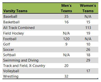 Ohio University athletic listing