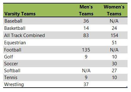 Oklahoma State University athletic team listing