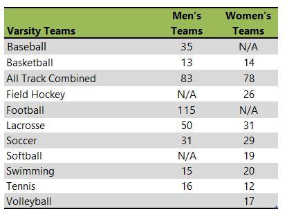 Salisbury University athletic team listing