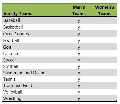 Wabash College athletic teams listing