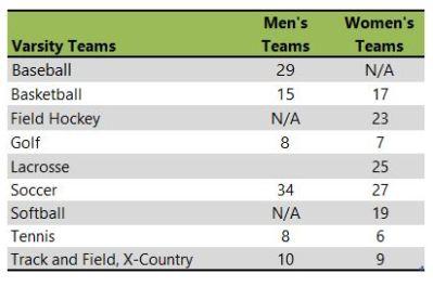 Longwood University athletic teams