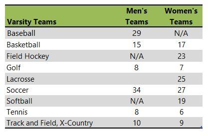 Longwood University athletic team listing