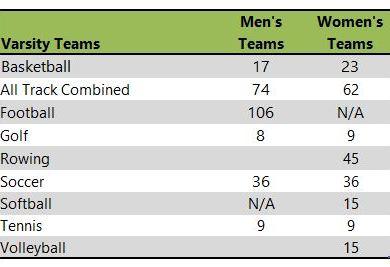 Drake Univerity athletic teams