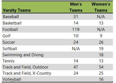 Indiana Wesleyan University athletic teams