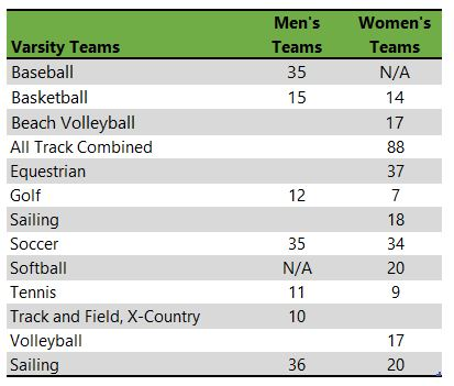 College of Charleston athletic teams