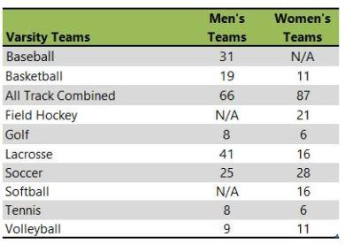 Eastern University athletic teams