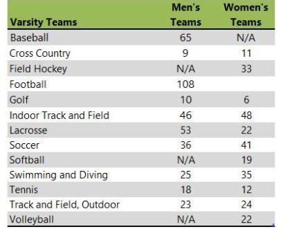 Susquehanna University athletic teams