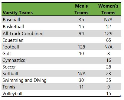 University of Georgia athletic teams
