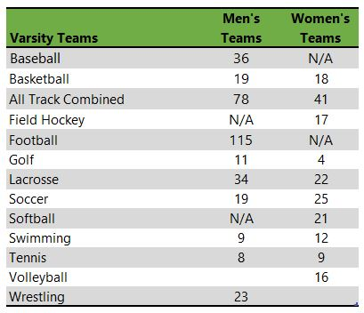 Listing of McDaniel College athletic teams