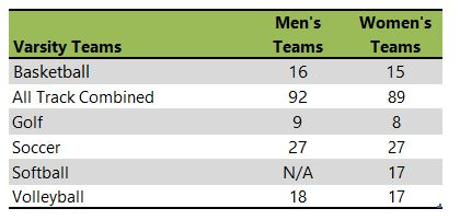 Loyola University Chicago athletic team listing