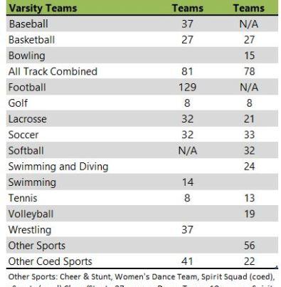 Alma College Athletic teams
