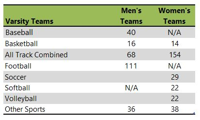 Central Washington University athletic team listing
