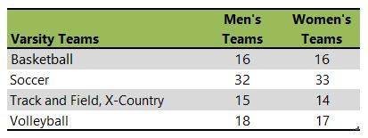 University of California-Merced athletic team listing