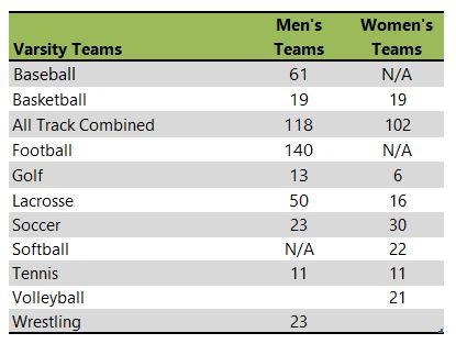 Otterbein University athletic team listing