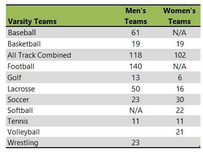 Stockton University athletic team listing