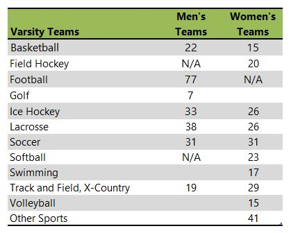 University of New England athletic teams