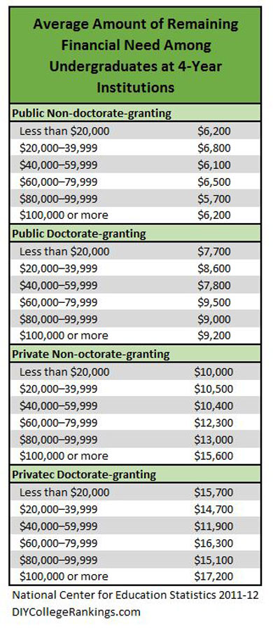 Information on who gets financial aid by income category. Includes EFC and unmet need.