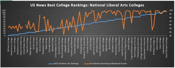 Link to graph of US Best LACs receiving institutional aid