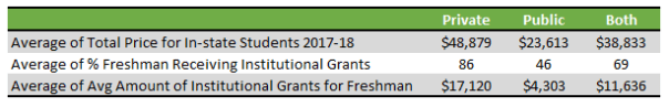 table showing institutional grant averages for public and private colleges
