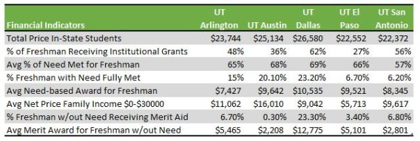 table showing financial aid indicators for UT Systems schools