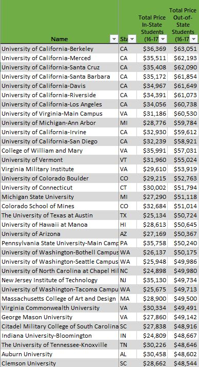 Most Expensive Public Universities for Out-of-State Students