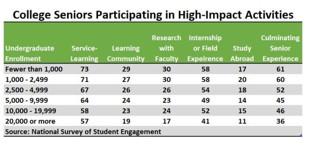 Table showing NSSE High Impact Practices by school size