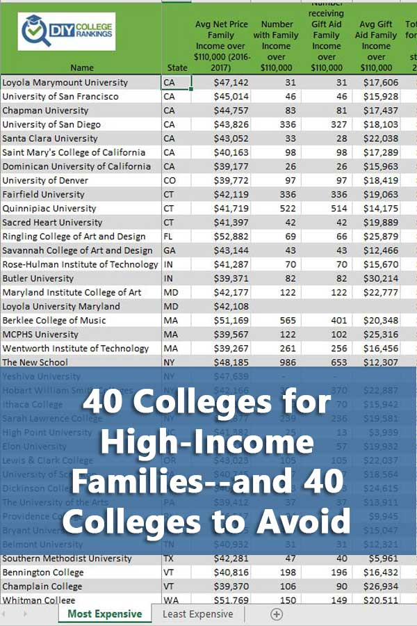 50-50 Highlights:  40 Colleges for High-Income Families--and 40 Colleges to Avoid