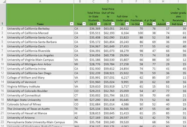 Link to spreadsheet listing most expensive public colleges for out-of-state students