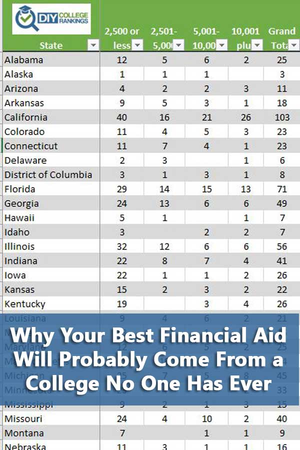 Explains why students will often get the best college financial aid at smaller colleges. #DIYCollegeRankings #FinancialAid #Scholarships