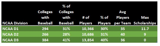 Tables listing number of baseball scholarships by NCAA division