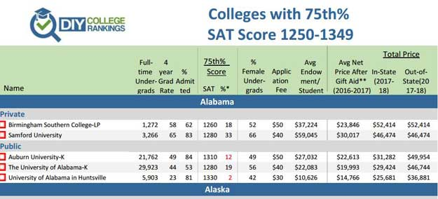 Colleges with 75th% 1250-1350