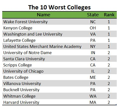 10 Worst Colleges listing