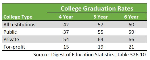 Table listing 4 and 6 year college graduation rate statistics