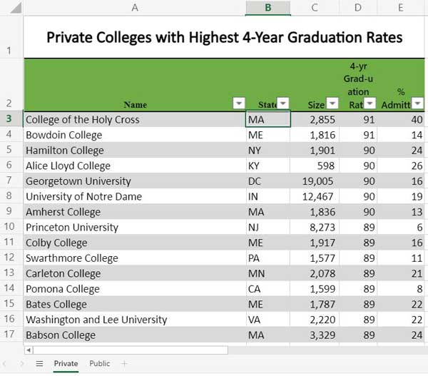 Link to spreadsheet listing Colleges with the highest graduation rates