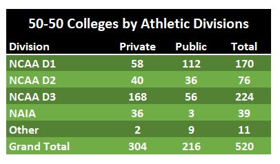 Number of 50-50 Colleges by athletic divisions