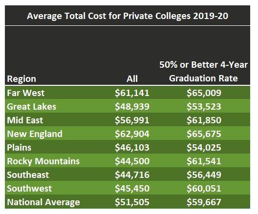 Average college cost by region