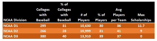 11 7 Reality Check College Baseball Scholarships