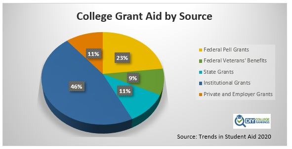 Distribution of grant aid by source