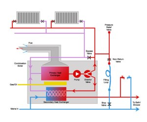 Combi Boilers | What are Combination Boilers and How do