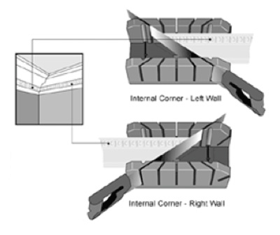 Cutting coving internal corners