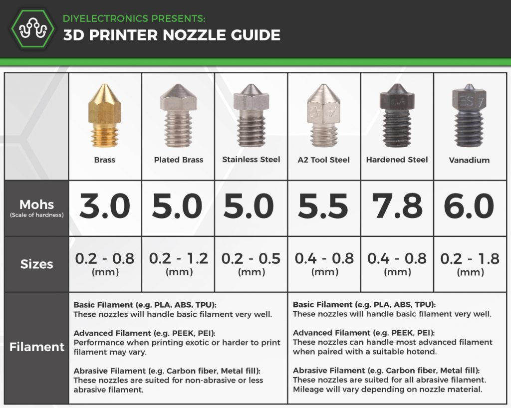 Infographic for Nozzle Guide