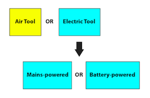 Diagram depicting the decision tree to select the power system on which your next power tool purchase should be based