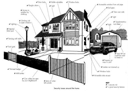 home security risk assessment