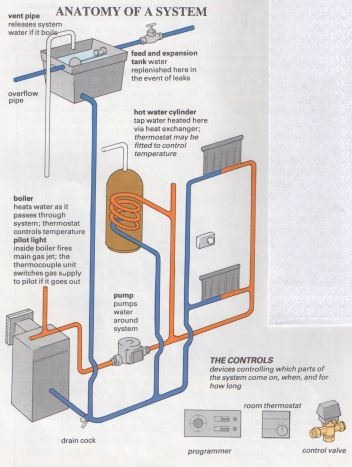 Central Heating Repairs: Easy to Follow Guide | The Self-Sufficiency ...