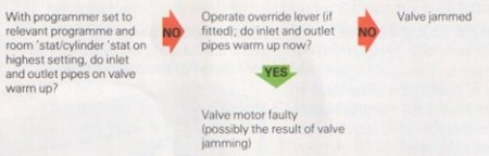control valve tests