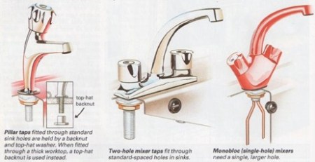 how taps fit